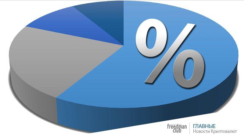 33% молодых американцев хотят инвестировать в Ethereum