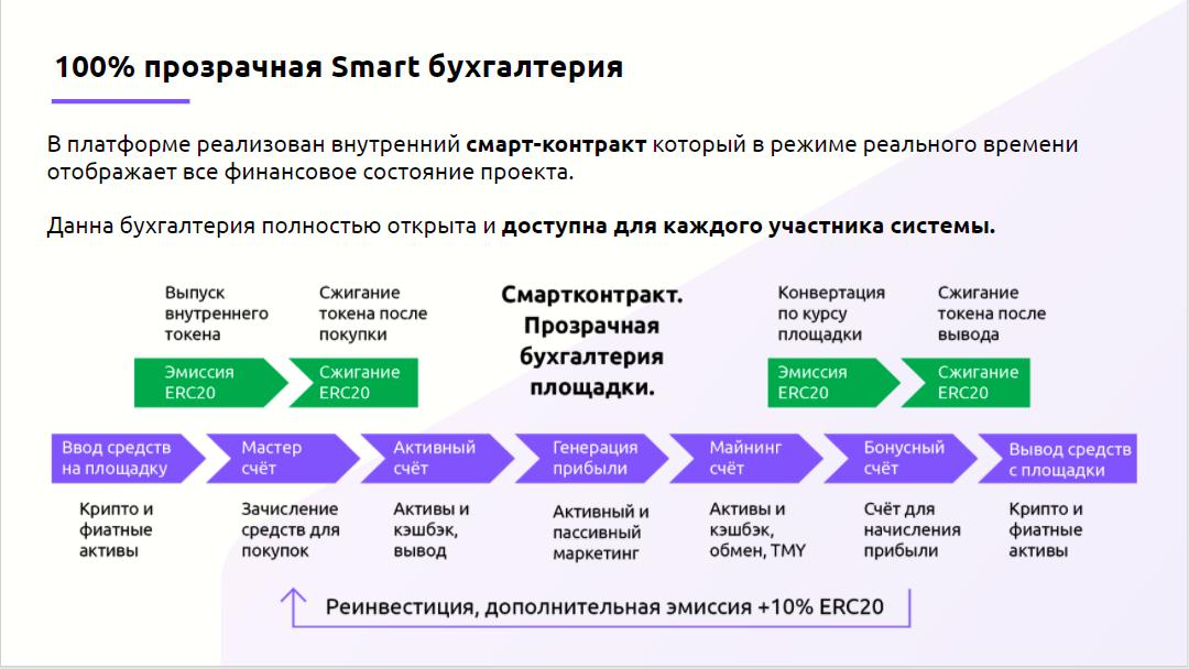 To The Money – инновационная АНТИ-СКАМ платформа