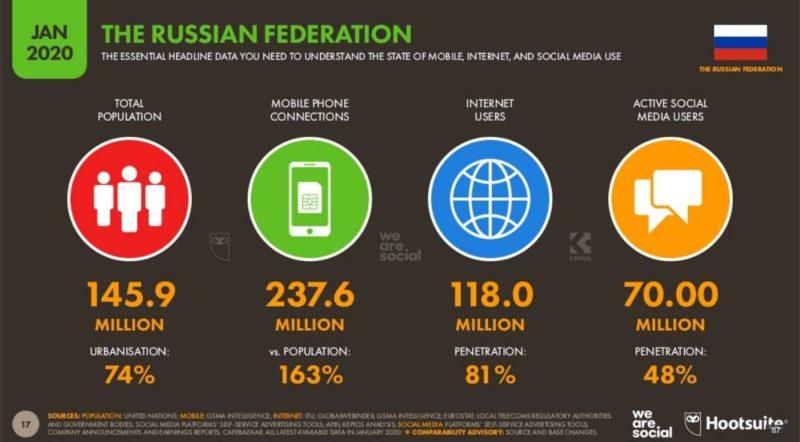 Покрытие сети Интернет в разных странах