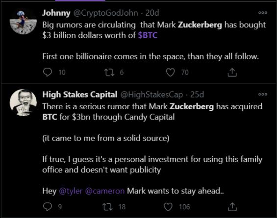 Появились слухи, что Цукерберг инвестировал 3 млрд $ в Биткоин