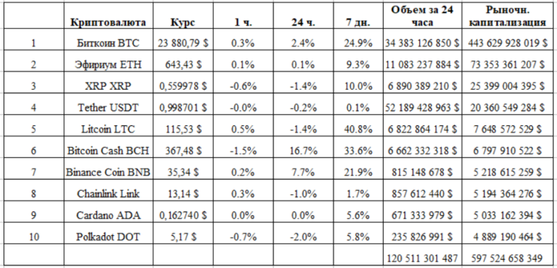Главная криптовалюта — Биткоин — продолжает двигаться в своем торговом диапазоне 23200 – 23900$