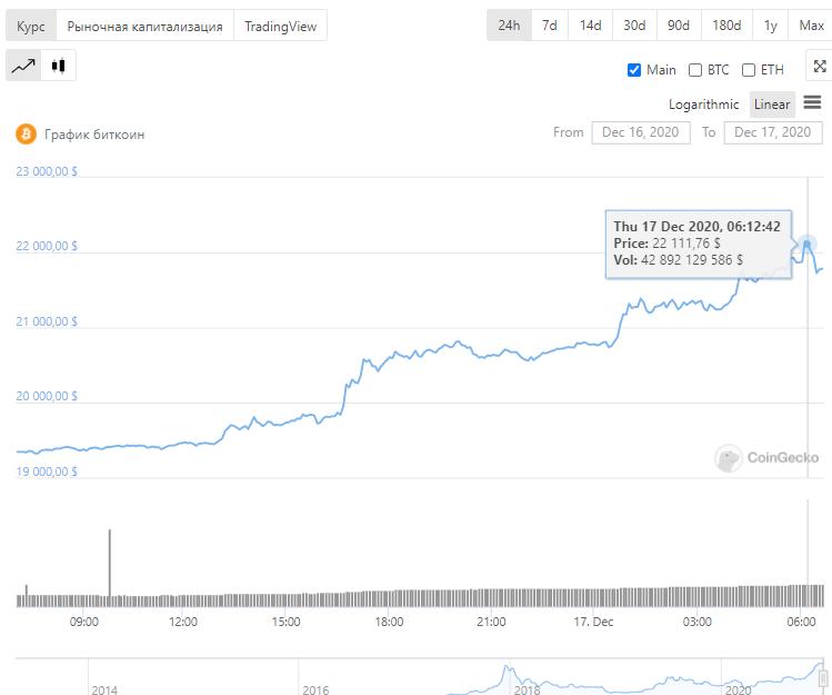 Мы наконец-то преодолели важную отметку Bitcoin в 20 000$.