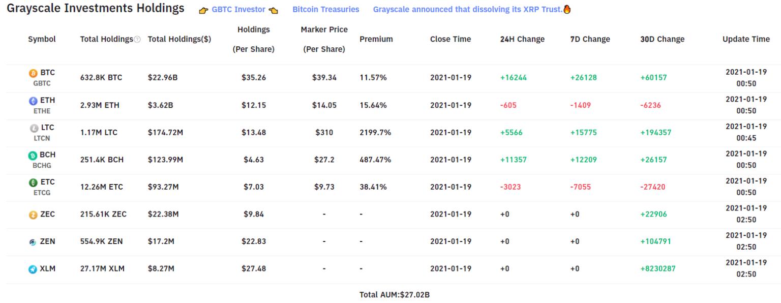 Grayscale инвестировали в криптовалюту более 27 млрд долларов