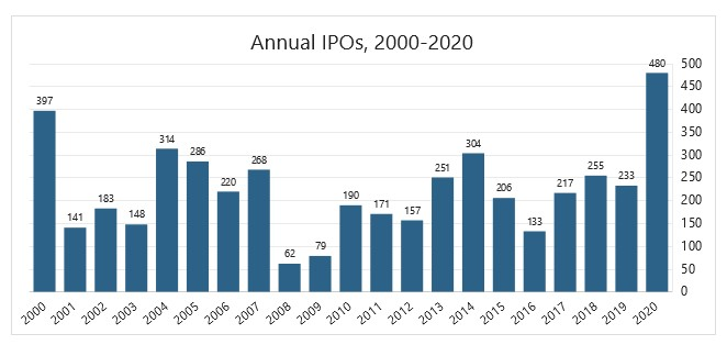 8 криптовалютных компаний намереваются присоединиться к IPO