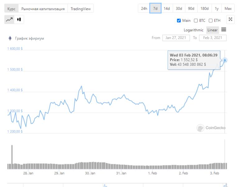 Рост криптовалют: Биткоин по 36600$ и Ethereum в новом рекорде — 1554$