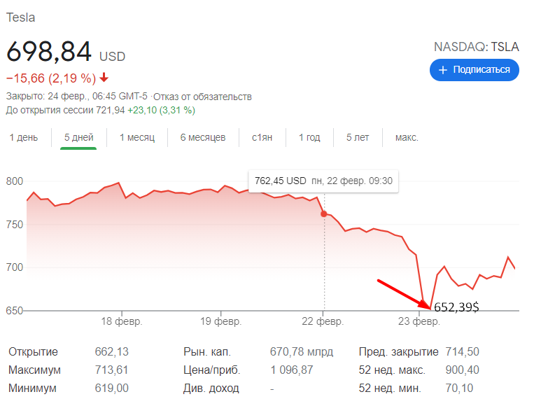 Как отреагировали акции компаний Биткоин китов на падение курса?