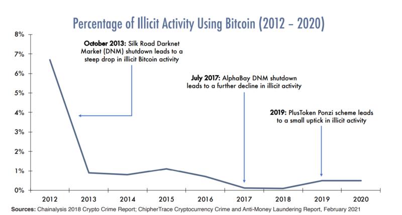 Bitcoin очищает свое имя от ассоциаций с незаконным финансированием
