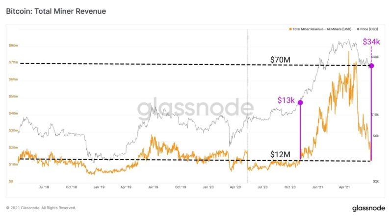 Majnery-Bitcoin-poterjali-80-procentov-pribyli-za-mesjac