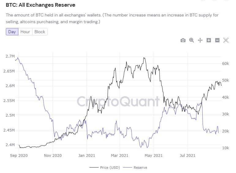 Balans-Bitcoin-u-Coinbase-nahoditsja-na-urovne-rezervov-za-dekabr-2017-goda