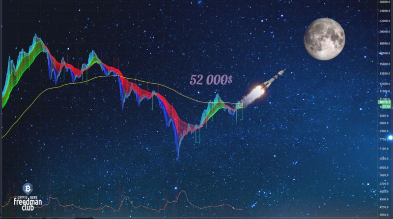 bitcoin-vzyal-uroven-52-000-dollarov